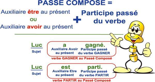 Conjugaison Lecon Indicatif Passe Compose Niveau 1