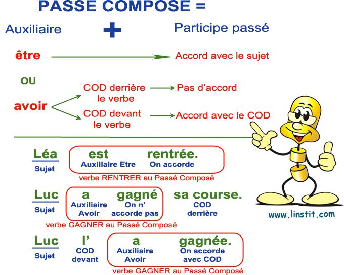 Conjugaison Lecon Indicatif Passe Compose Niveau 3